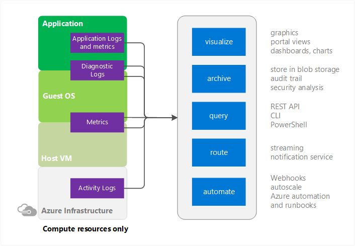 Azure monitoring diagram