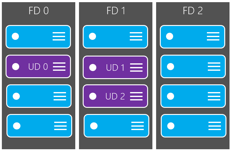 Azure fault domains